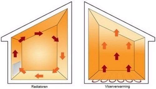 radiatoren vs vloerverwarming